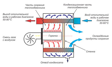 Как работает  котел на сжиженном газе