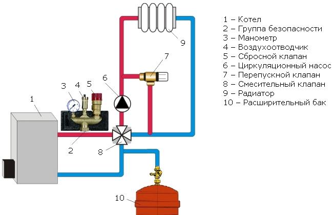 Схема установки группы безопасности для отопления с расширительным баком