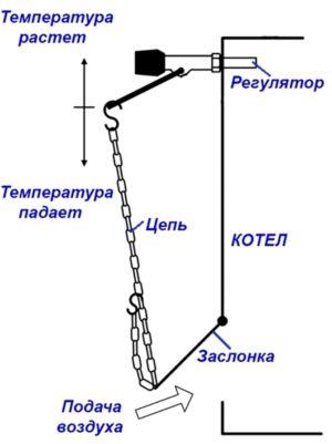 Принцип работы регулятора тяги