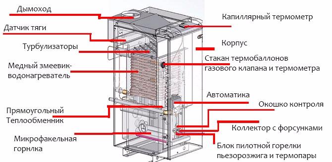 Устройство газового котла Росс АОГВ