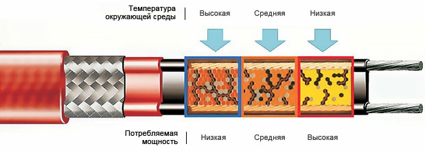Саморегулирующийся кабель для тёплого электрического пола