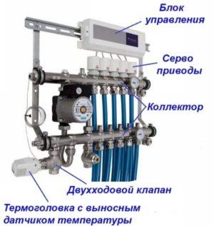Коллектор отопления с установленными сервоприводами