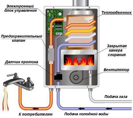 Схема строения колонки водогрейной