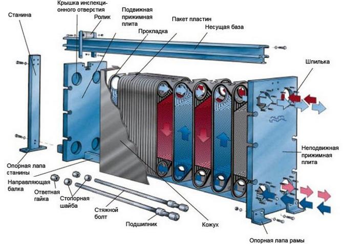 Устройство и характеристики теплообменников Пластинчатый теплообменник HISAKA RX-14 Великий Новгород