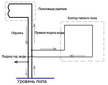 Схема подключения тёплого пола к полотенцесушителю