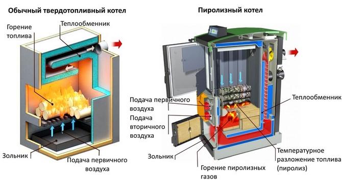 Сравнение пиролизного и твердотопливного котлов