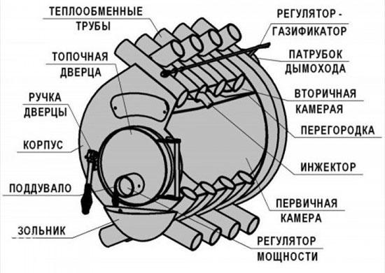 Схема строения Булерьян печи