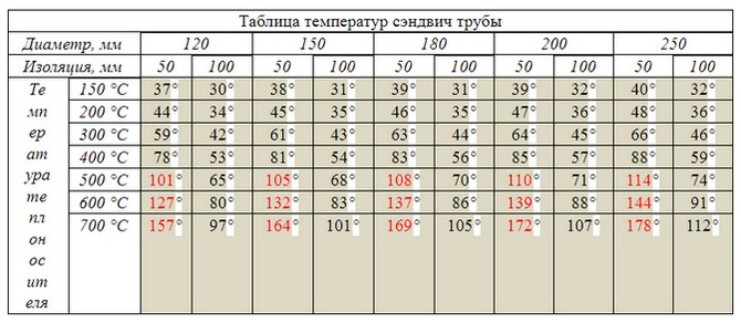 Таблица температур сэндвич труб