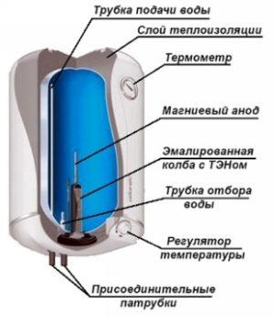 Сухой ТЭН в водонагревателе