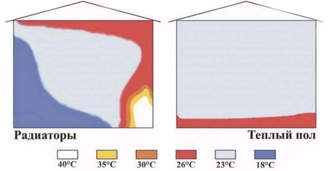 Тёплые полы и радиаторы