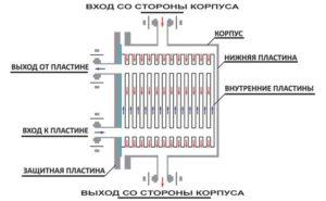 Как работает пластинчатоый теплообменник