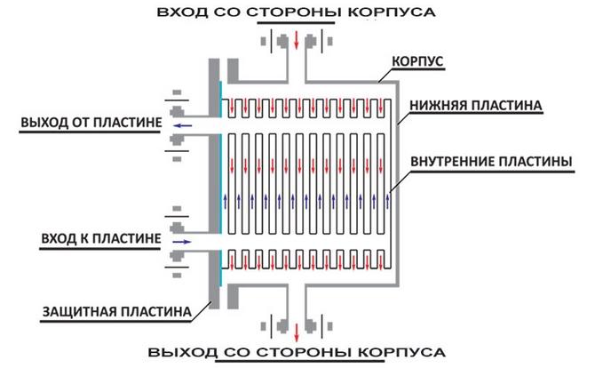 Пластинчатый теплообменник принцип работы отзывы Пластины теплообменника Теплотекс 80B Сергиев Посад