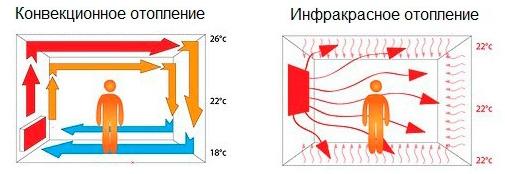 Зоны нагрева от конвектора и ИК обогревателя