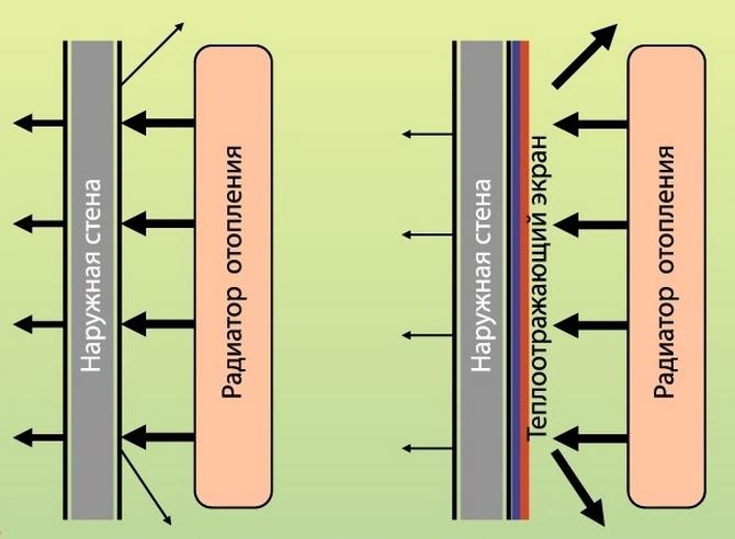 Принцип работы теплоотражающего экрана за радиатором