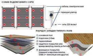 Схема укладки планочного теплого пола