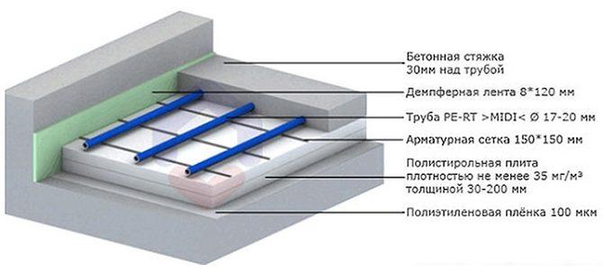 Схема укладки водяного теплого пола под керамическую плитку