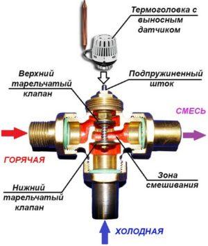Устройство и работа трёхходового клапана