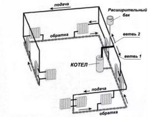 Тупиковая система отопления