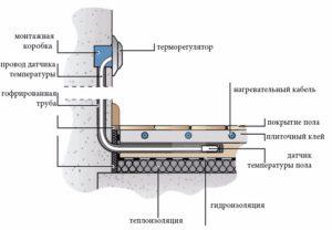 Монтаж термодатчика