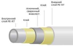 Состав трубы из сшитого полиэтилена
