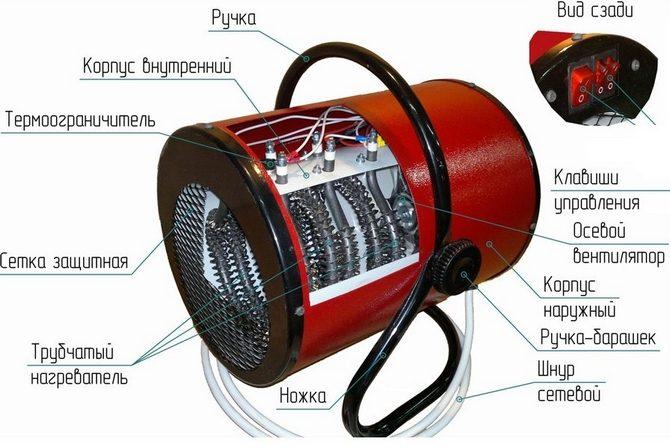 Устройство тепловой пушки электро