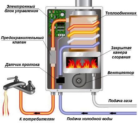 Схема колонки с турбиной