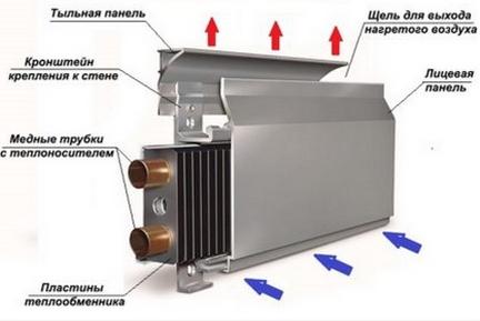 Как устроен водяной конвектор