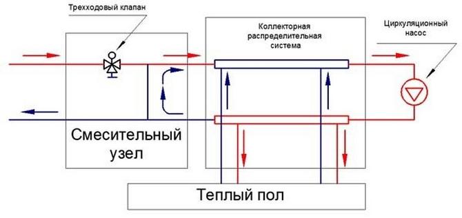 Схема работы смесительного узла