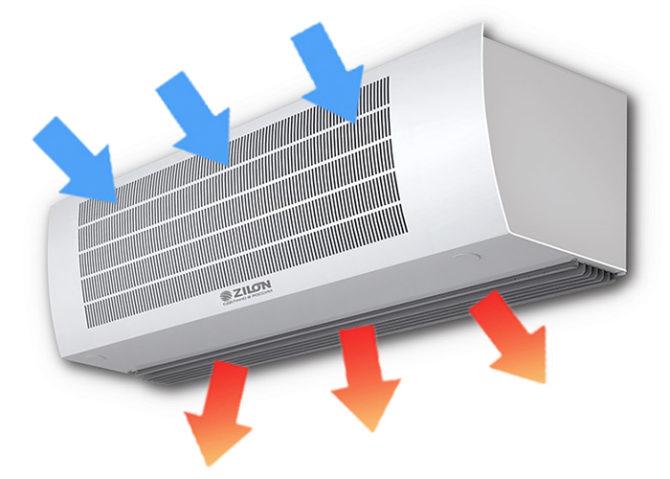Тепловая завеса водяная Зилон Гольфстрим ZVV-1.5W25