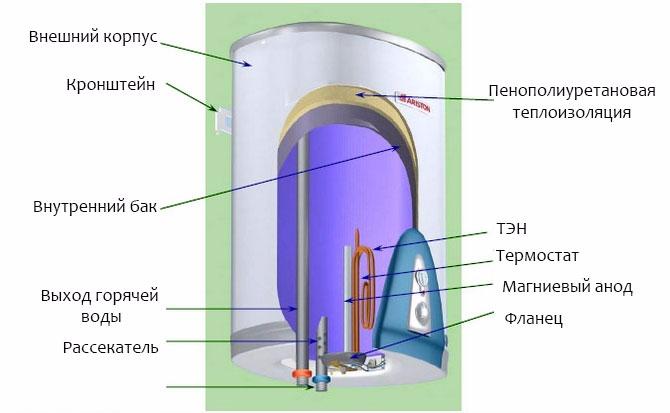 Устройство водонагревателя Ariston